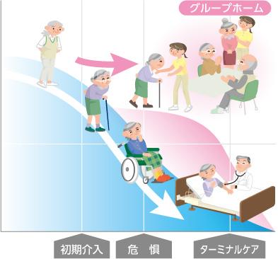 認知症対応型共同生活介護の特徴